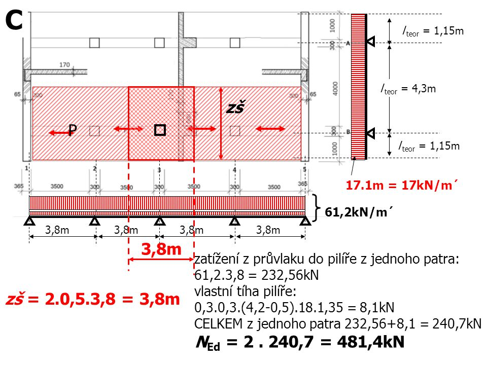 C l teor = 1,15m. l teor = 4,3m. zš. P. l teor = 1,15m. 17.1m = 17kN/m´ 61,2kN/m´ 3,8m. 3,8m.