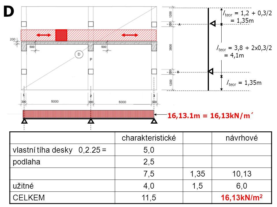 D charakteristické návrhové vlastní tíha desky 0,2.25 = 5,0 podlaha