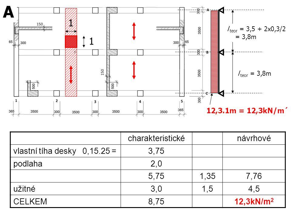 A 1 1 charakteristické návrhové vlastní tíha desky 0,15.25 = 3,75