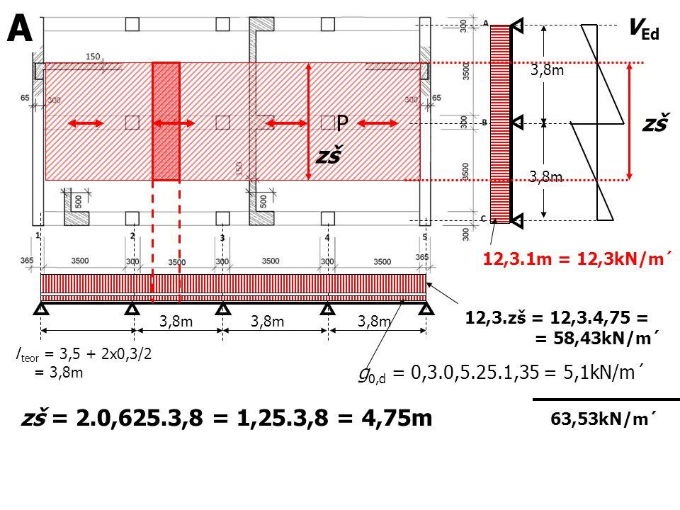 A VEd. 3,8m. P. zš. zš. 3,8m. 12,3.1m = 12,3kN/m´ 12,3.zš = 12,3.4,75 = = 58,43kN/m´ g0,d = 0,3.0,5.25.1,35 = 5,1kN/m´