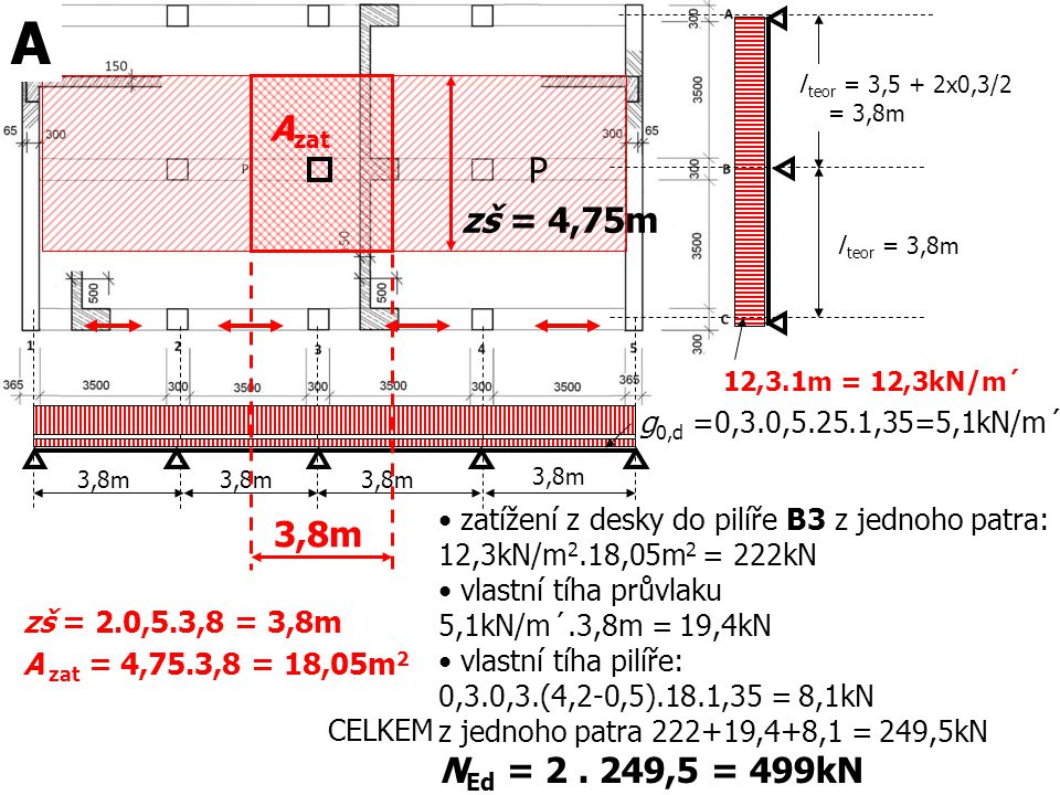 A l teor = 3,5 + 2x0,3/2. = 3,8m. Azat. P. zš = 4,75m. l teor = 3,8m. 12,3.1m = 12,3kN/m´ g0,d =0,3.0,5.25.1,35=5,1kN/m´