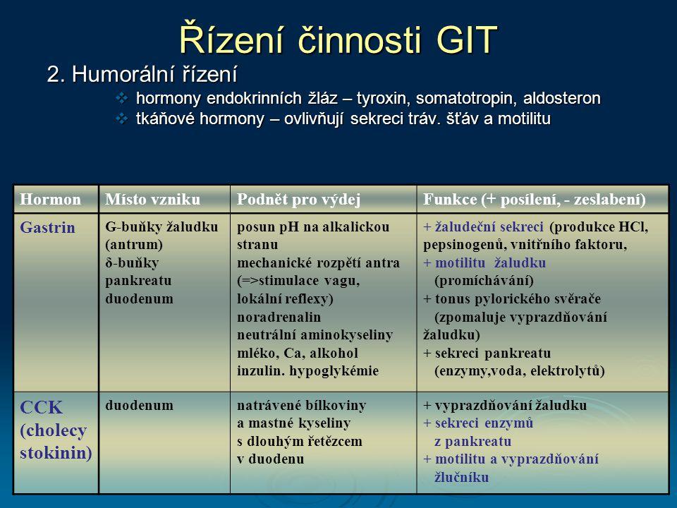 Řízení činnosti GIT 2. Humorální řízení CCK (cholecystokinin)