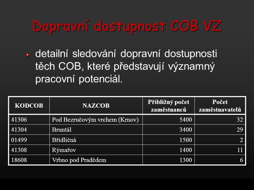 Dopravní dostupnost COB VZ