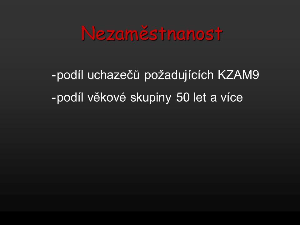 Nezaměstnanost - podíl uchazečů požadujících KZAM9