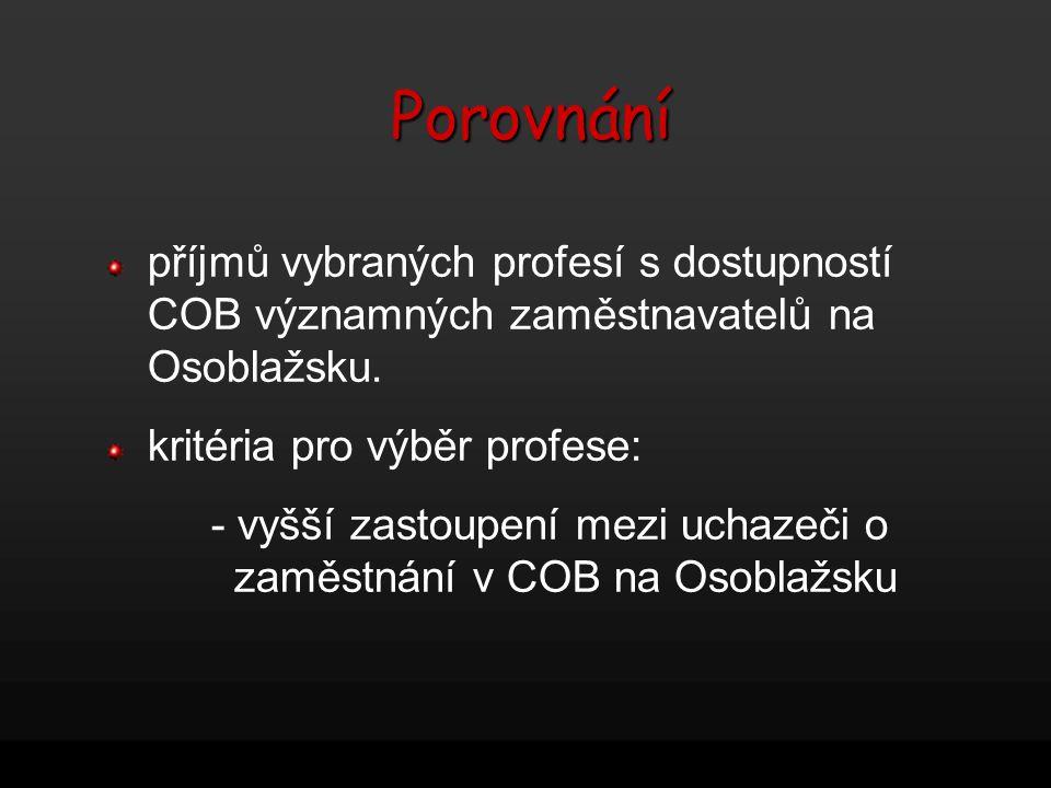 Porovnání příjmů vybraných profesí s dostupností COB významných zaměstnavatelů na Osoblažsku. kritéria pro výběr profese: