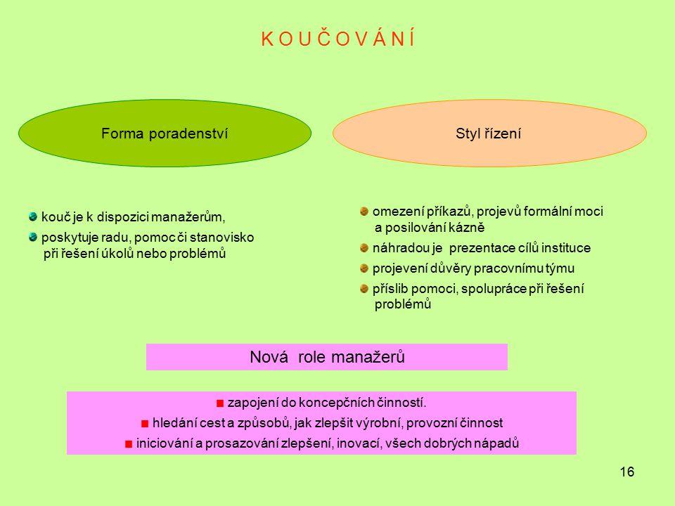 K O U Č O V Á N Í Nová role manažerů Forma poradenství Styl řízení
