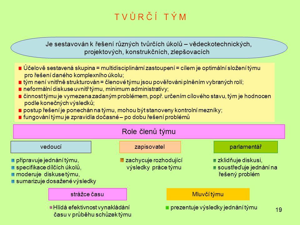 T V Ů R Č Í T Ý M Role členů týmu