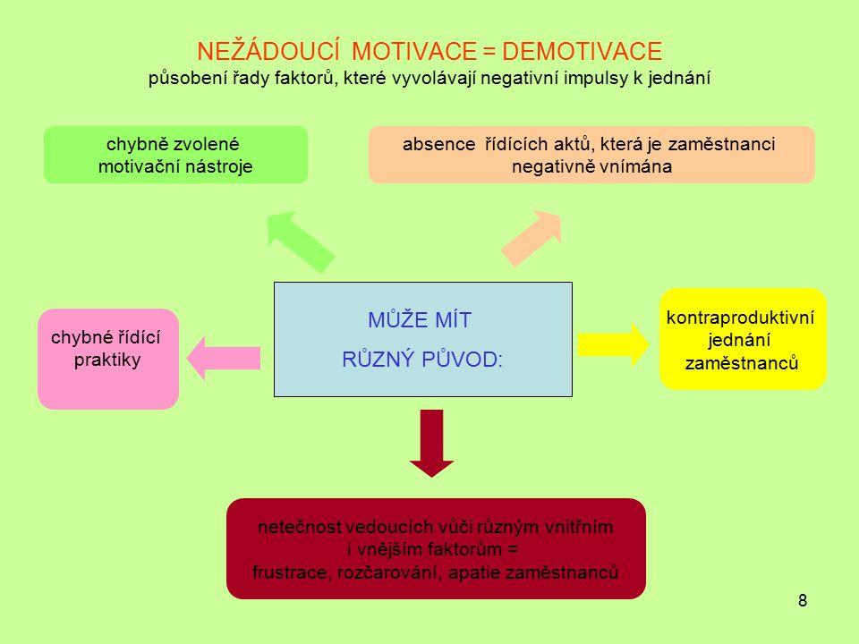 NEŽÁDOUCÍ MOTIVACE = DEMOTIVACE působení řady faktorů, které vyvolávají negativní impulsy k jednání