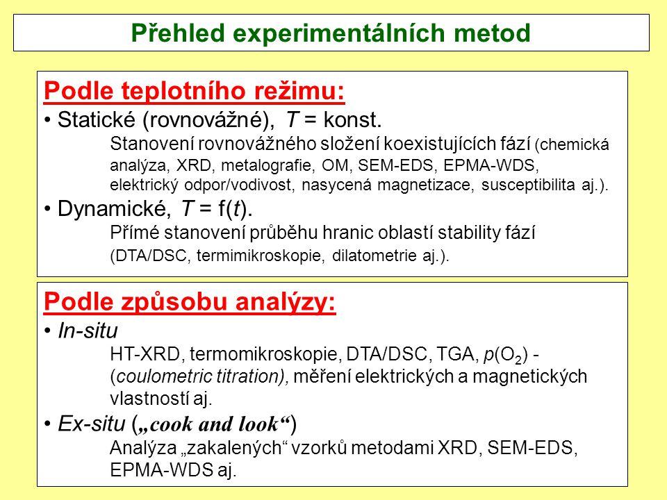 Přehled experimentálních metod