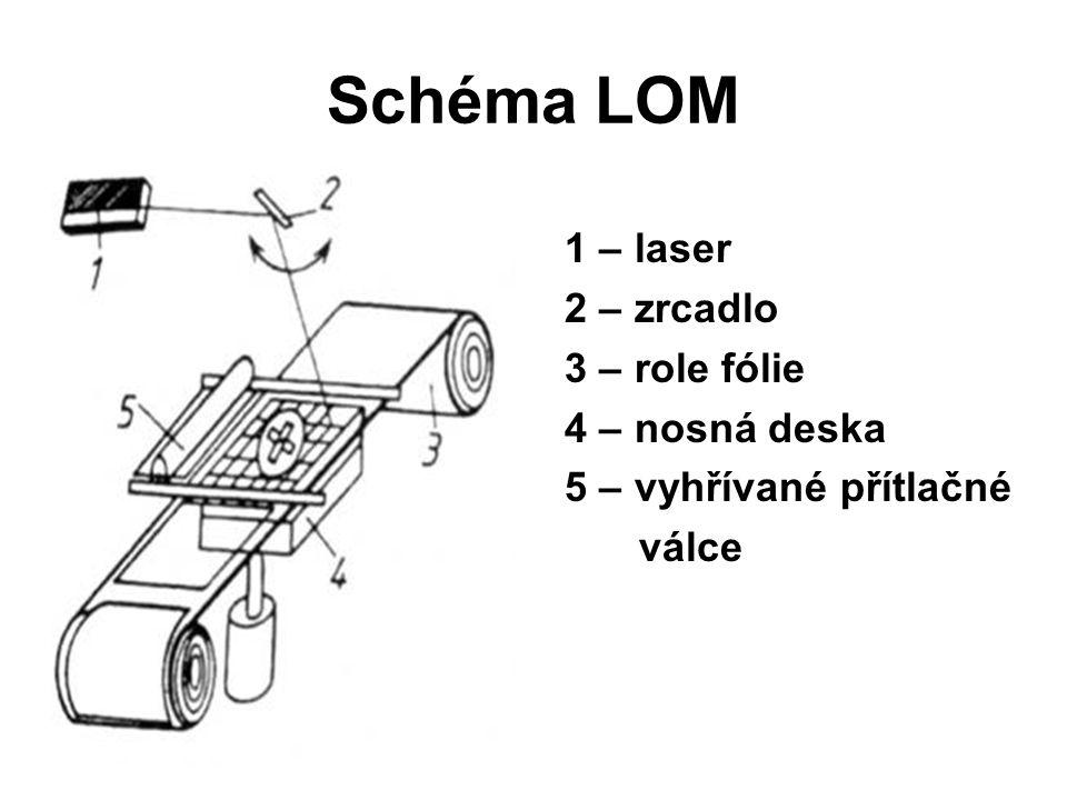 Schéma LOM 1 – laser 2 – zrcadlo 3 – role fólie 4 – nosná deska