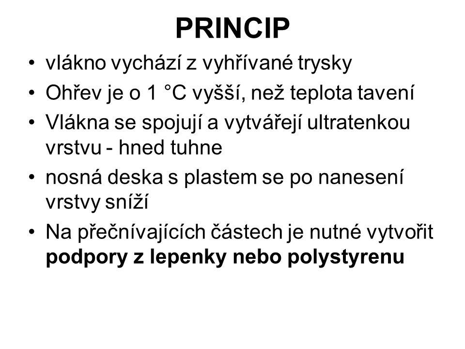 PRINCIP vlákno vychází z vyhřívané trysky