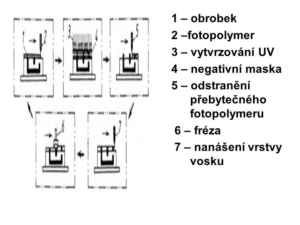 1 – obrobek 2 –fotopolymer. 3 – vytvrzování UV. 4 – negativní maska. 5 – odstranění přebytečného fotopolymeru.