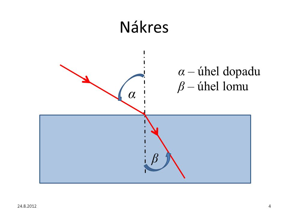 Nákres α – úhel dopadu β – úhel lomu α β 24.8.2012