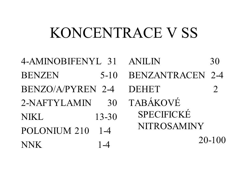 KONCENTRACE V SS 4-AMINOBIFENYL 31 BENZEN 5-10 BENZO/A/PYREN 2-4
