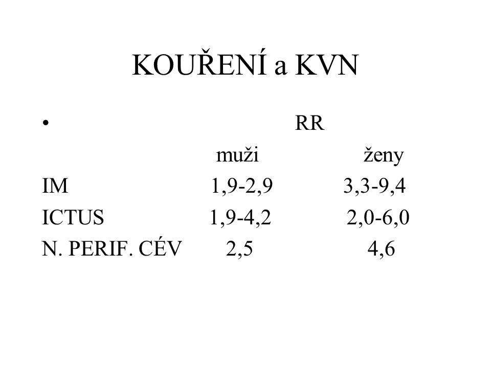 KOUŘENÍ a KVN RR muži ženy IM 1,9-2,9 3,3-9,4 ICTUS 1,9-4,2 2,0-6,0