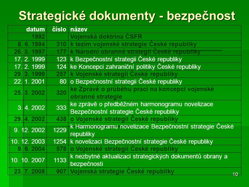 Strategické dokumenty - bezpečnost