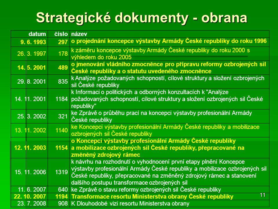 Strategické dokumenty - obrana