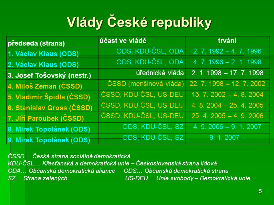 Vlády České republiky předseda (strana) účast ve vládě trvání