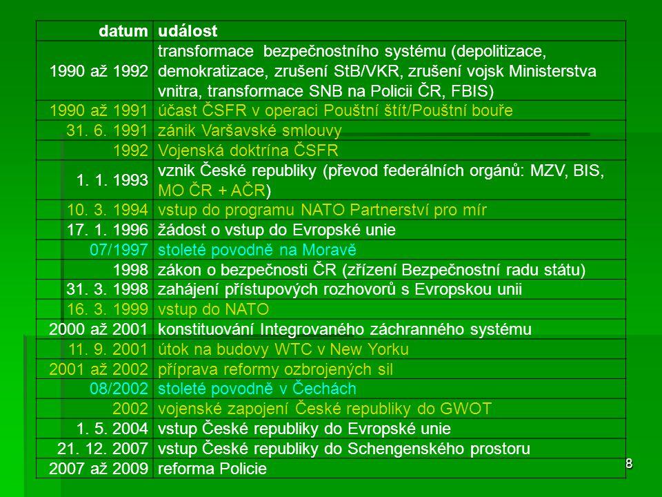 datum událost. 1990 až 1992.