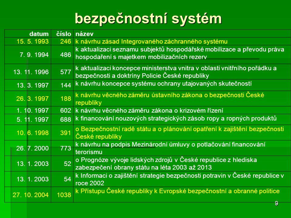 bezpečnostní systém datum číslo název 15. 5. 1993 246
