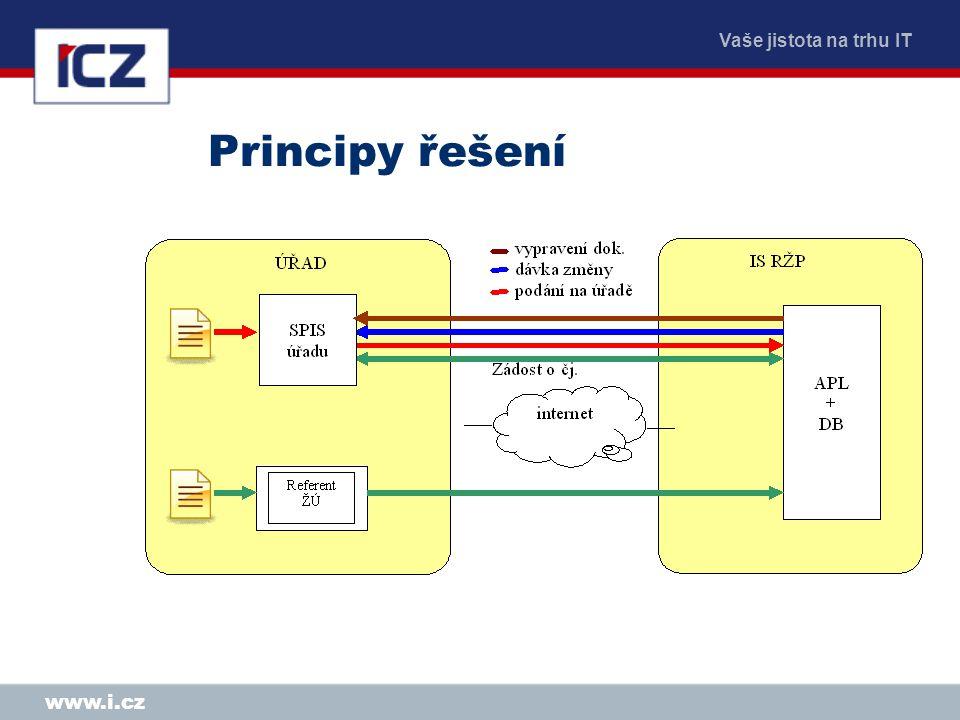 Principy řešení www.i.cz