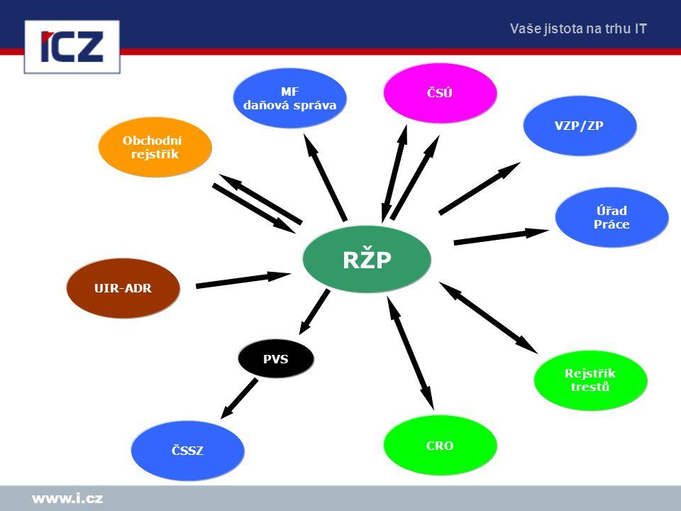 RŽP www.i.cz MF ČSÚ daňová správa VZP/ZP Obchodní rejstřík Úřad Práce