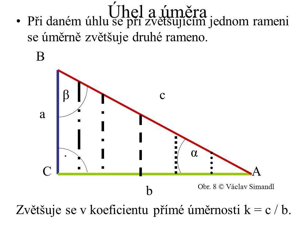 Úhel a úměra Při daném úhlu se při zvětšujícím jednom rameni se úměrně zvětšuje druhé rameno. B. β c.