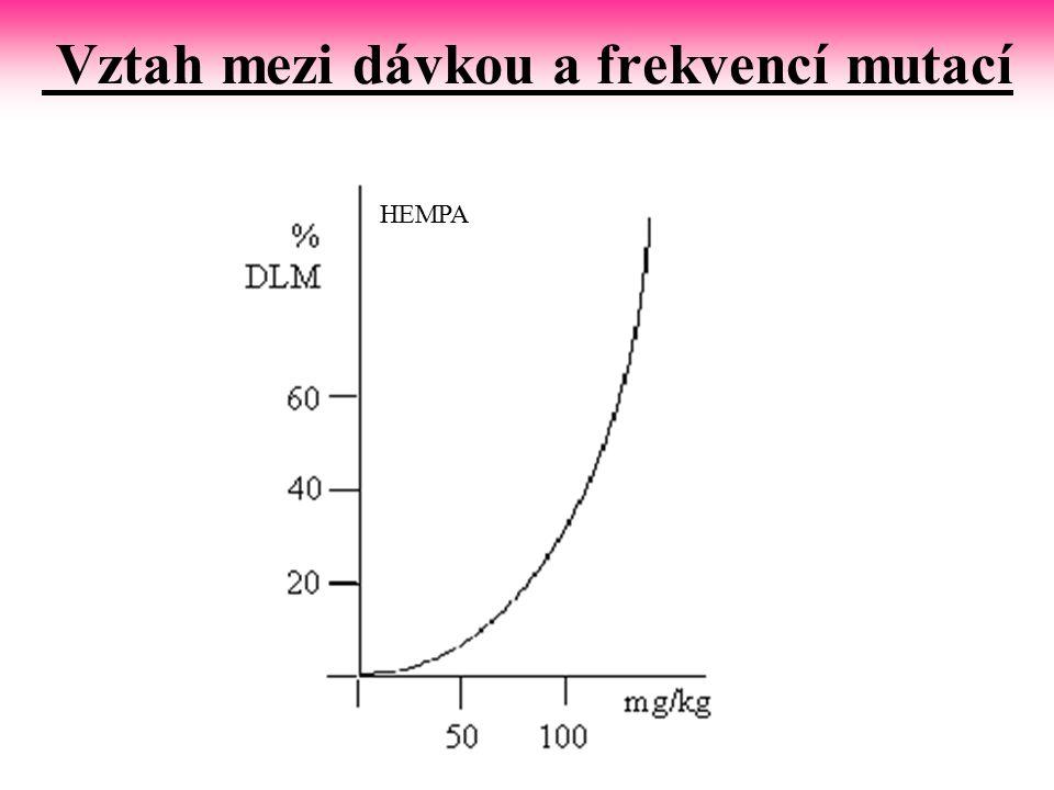 Vztah mezi dávkou a frekvencí mutací