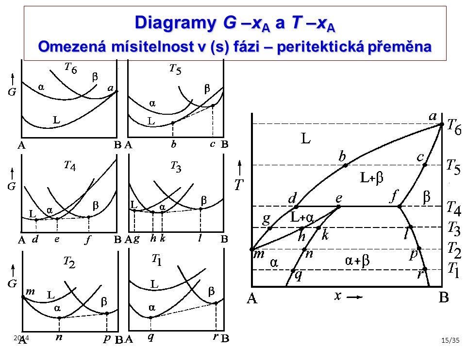 Diagramy G –xA a T –xA Omezená mísitelnost v (s) fázi – peritektická přeměna