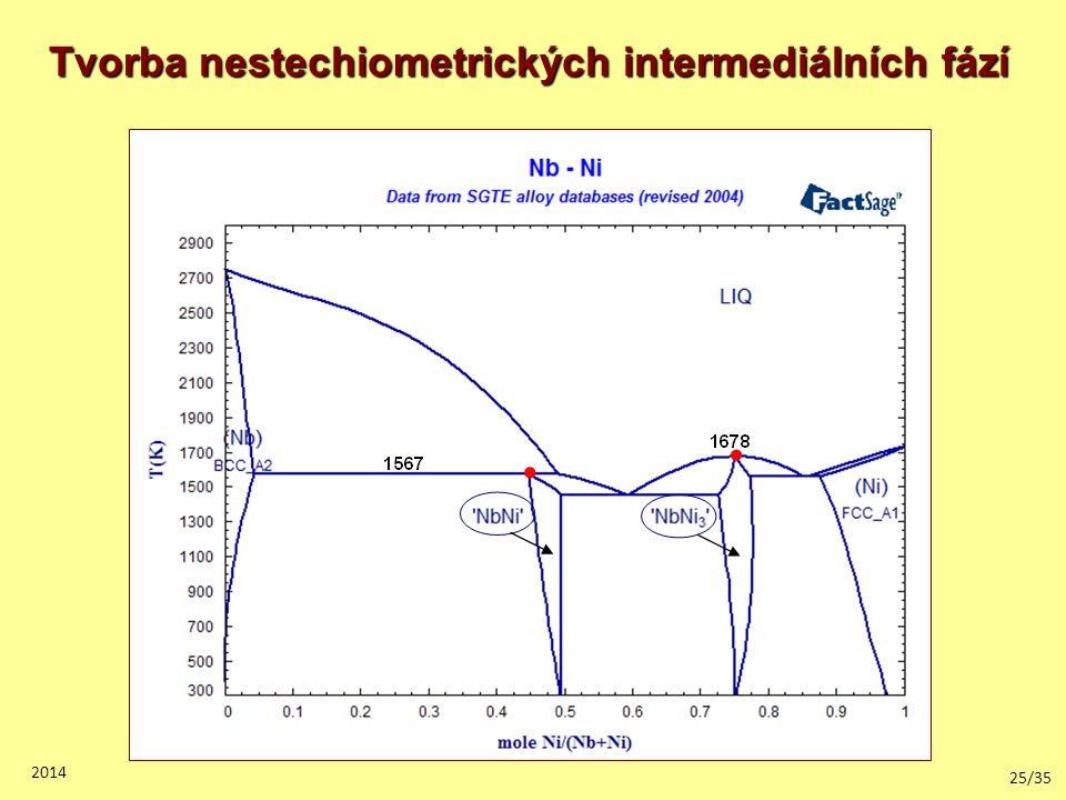 Tvorba nestechiometrických intermediálních fází