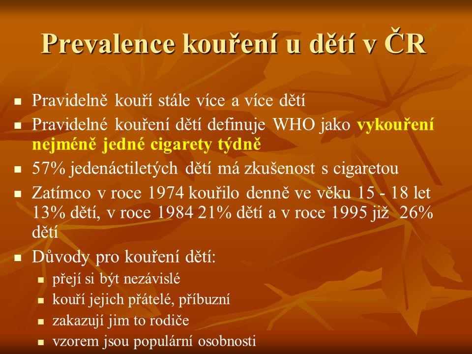 Prevalence kouření u dětí v ČR