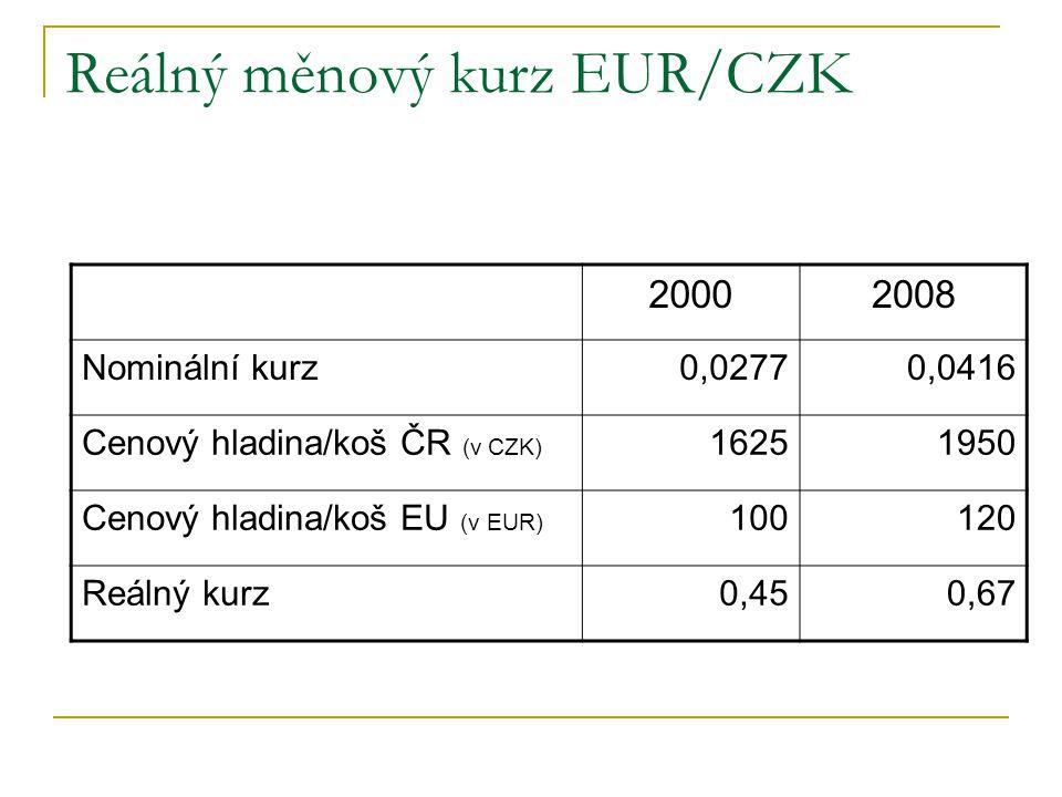 Reálný měnový kurz EUR/CZK