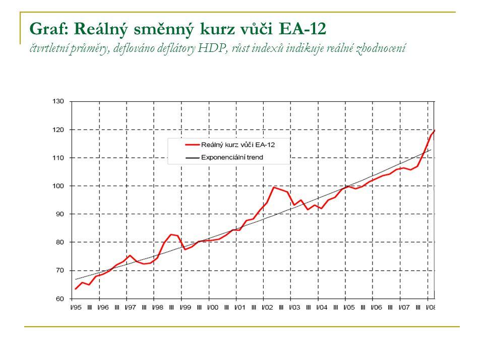 Graf: Reálný směnný kurz vůči EA-12 čtvrtletní průměry, deflováno deflátory HDP, růst indexů indikuje reálné zhodnocení