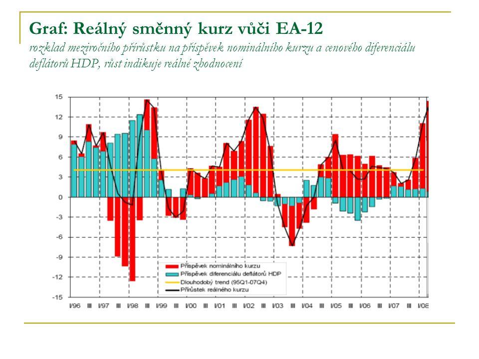 Graf: Reálný směnný kurz vůči EA-12 rozklad meziročního přírůstku na příspěvek nominálního kurzu a cenového diferenciálu deflátorů HDP, růst indikuje reálné zhodnocení