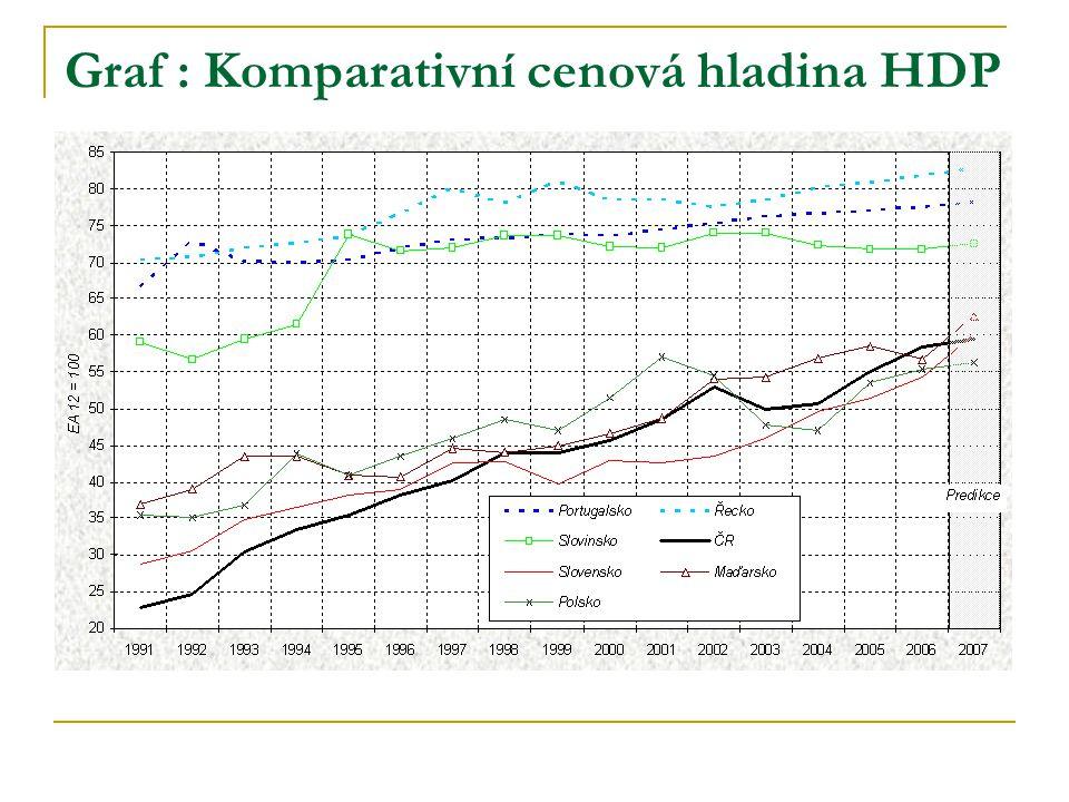 Graf : Komparativní cenová hladina HDP