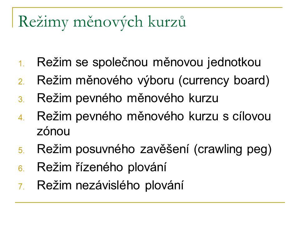 Režimy měnových kurzů Režim se společnou měnovou jednotkou