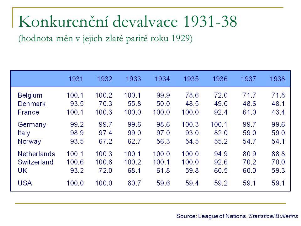 Konkurenční devalvace 1931-38 (hodnota měn v jejich zlaté paritě roku 1929)