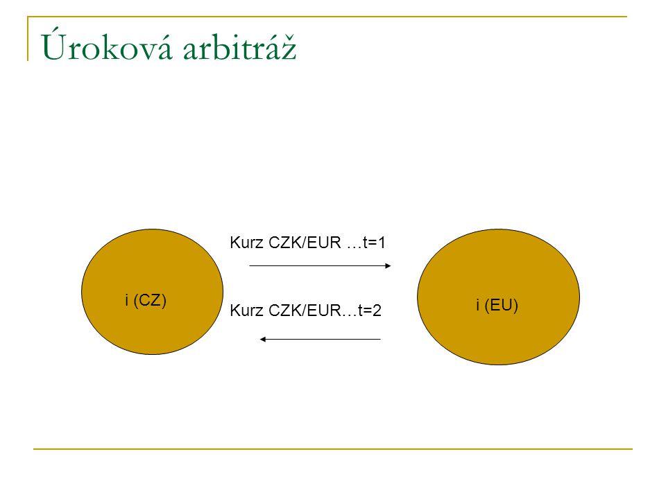 Úroková arbitráž Kurz CZK/EUR …t=1 i (CZ) i (EU) Kurz CZK/EUR…t=2