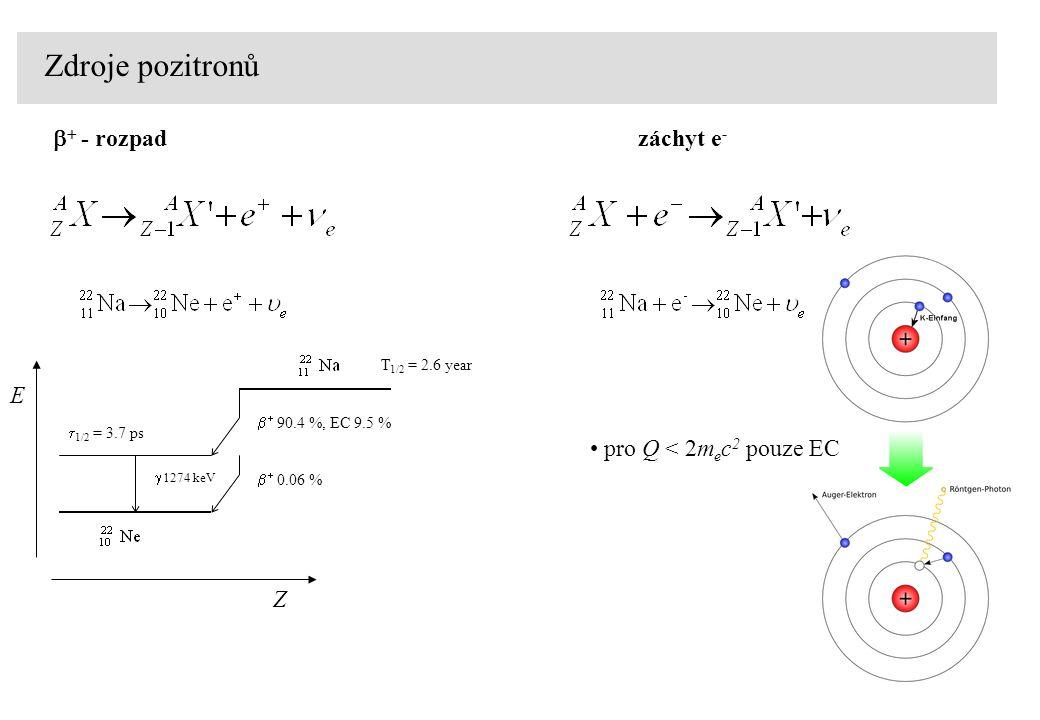 Zdroje pozitronů b+ - rozpad záchyt e- E pro Q < 2mec2 pouze EC Z