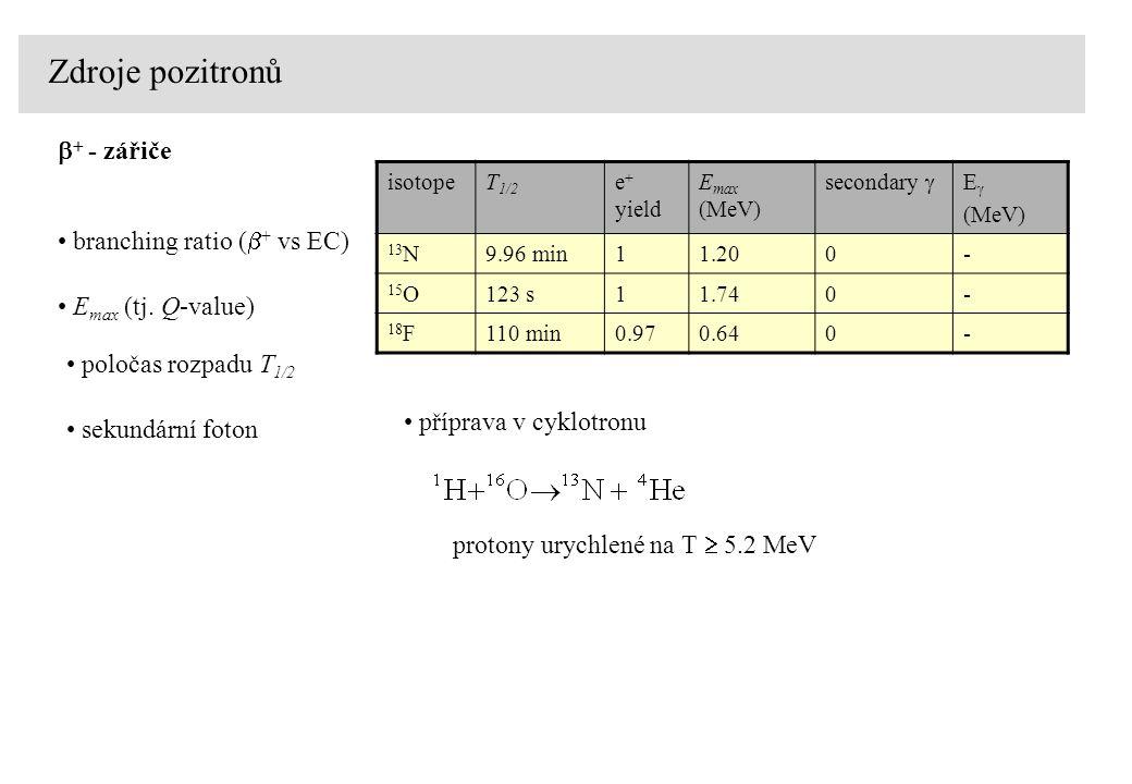 Zdroje pozitronů b+ - zářiče branching ratio (b+ vs EC)
