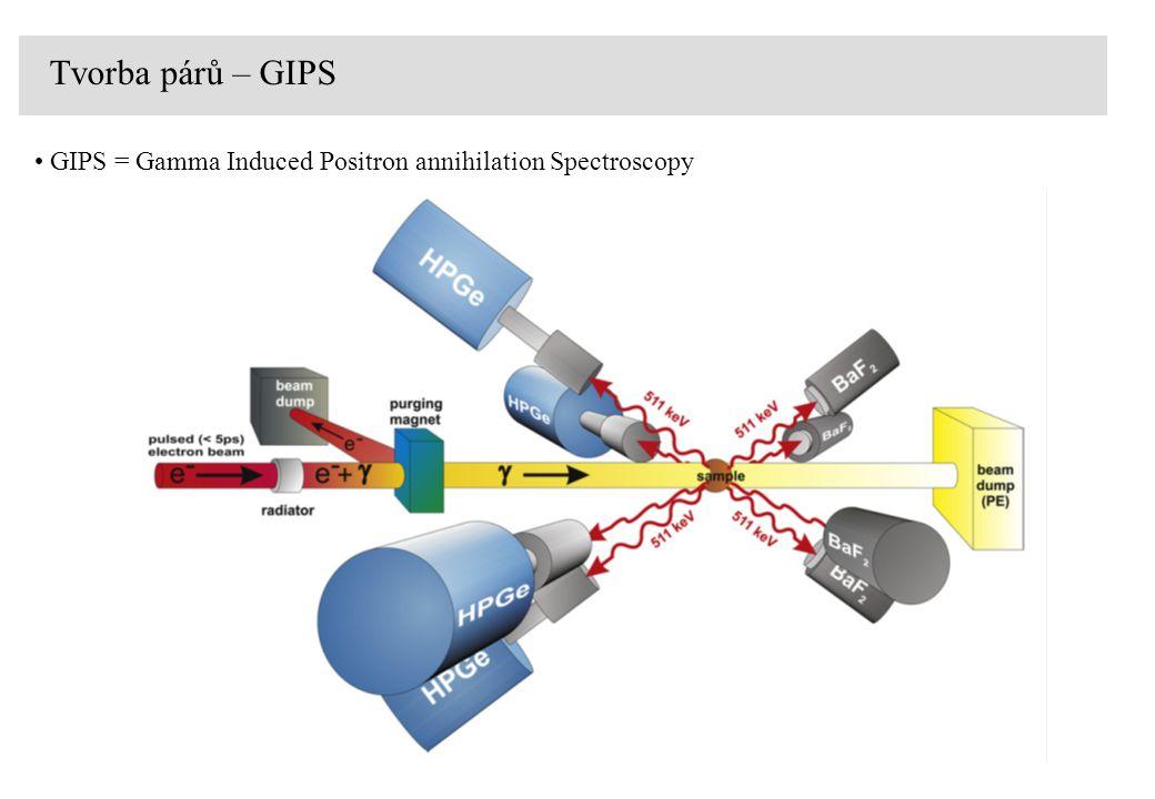 Tvorba párů – GIPS GIPS = Gamma Induced Positron annihilation Spectroscopy