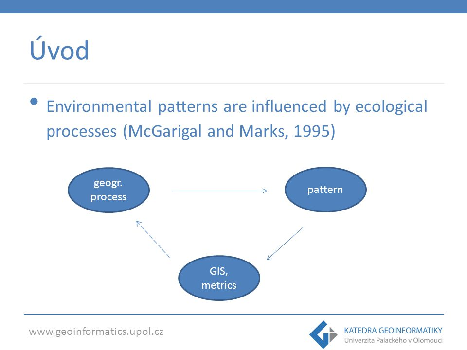 Úvod Environmental patterns are influenced by ecological processes (McGarigal and Marks, 1995) geogr. process.