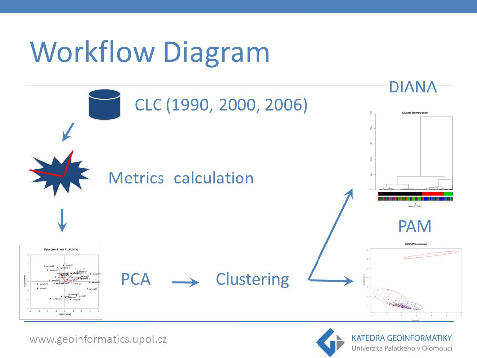 Workflow Diagram DIANA CLC (1990, 2000, 2006) Metrics calculation PAM