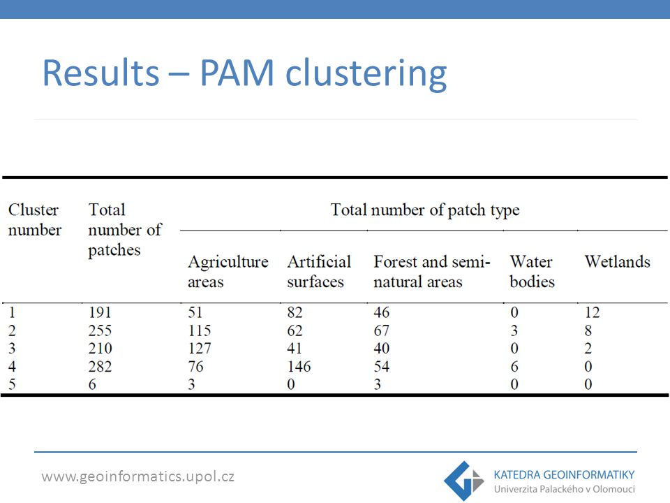 Results – PAM clustering