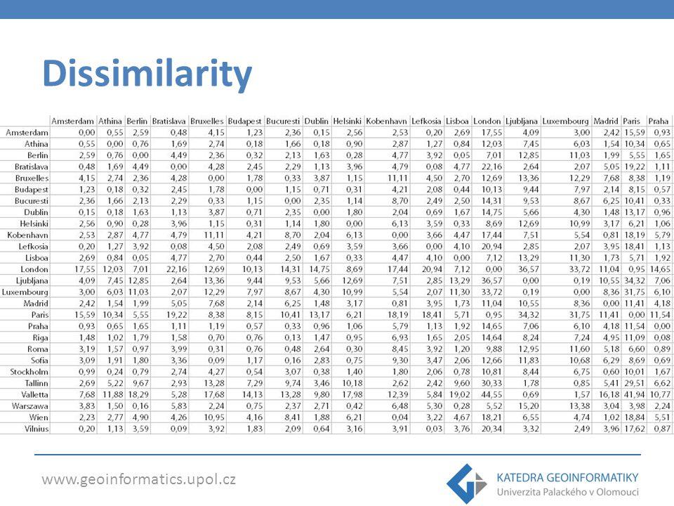 Dissimilarity