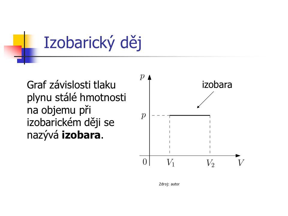 Izobarický děj Graf závislosti tlaku plynu stálé hmotnosti na objemu při izobarickém ději se nazývá izobara.