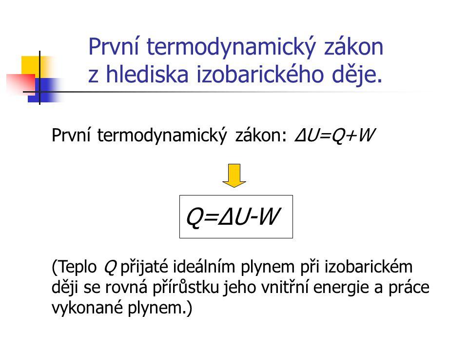 První termodynamický zákon z hlediska izobarického děje.