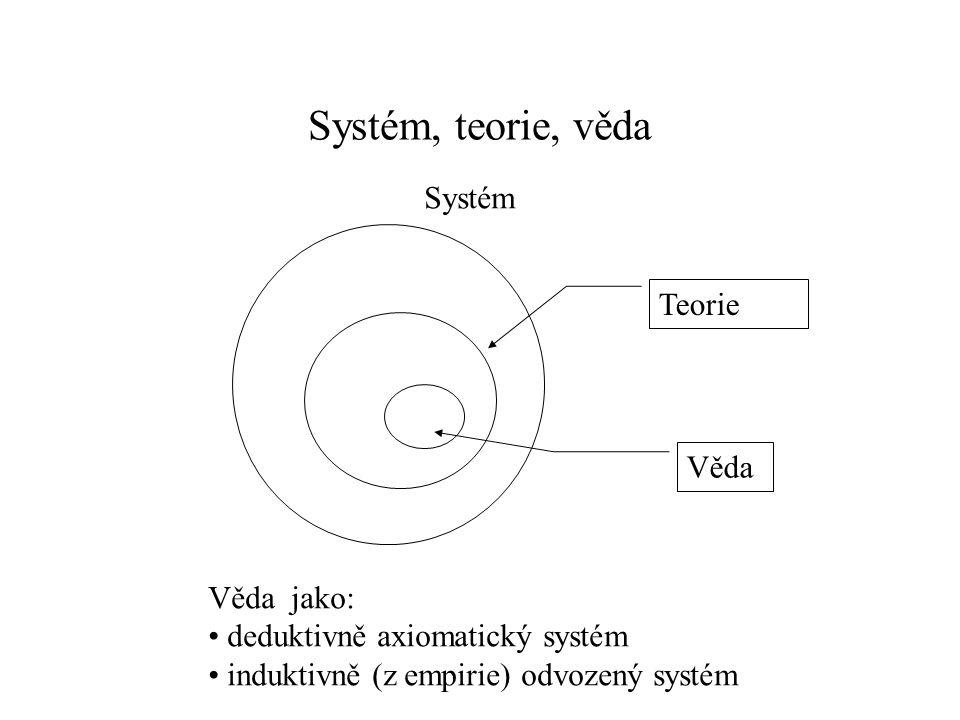 Systém, teorie, věda Systém Teorie Věda Věda jako: