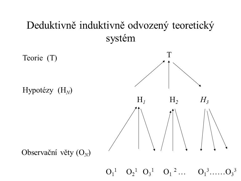 Deduktivně induktivně odvozený teoretický systém