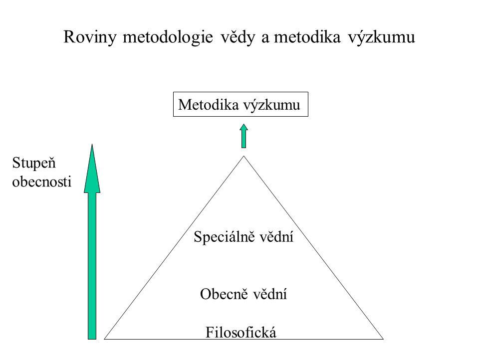 Roviny metodologie vědy a metodika výzkumu